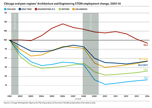 stem employment trends in the chicago region - updates - cmap