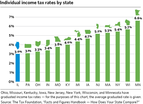Wisconsin Property Tax Rates