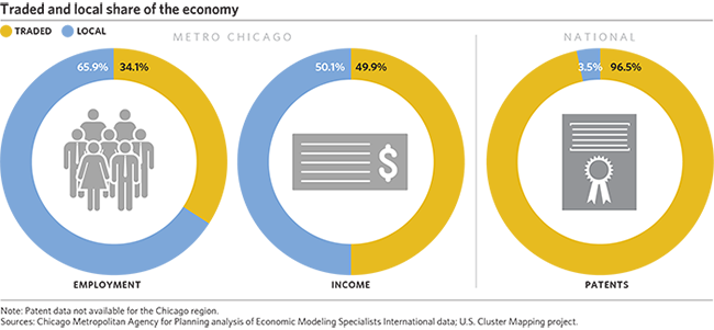 Industry Clusters In The Chicago Metropolitan Region CMAP - Us cluster mapping
