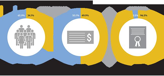 Industry clusters in the Chicago metropolitan region - CMAP