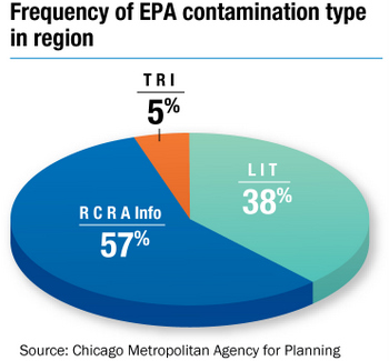 Frequency of EPA Contamination Type