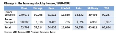 Table_A_ChangeInTheHousingStockByTenure1990_2006