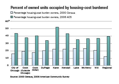 Table_2_PercentOfOwnedUnitsOccupiedByHousingCostBurdened