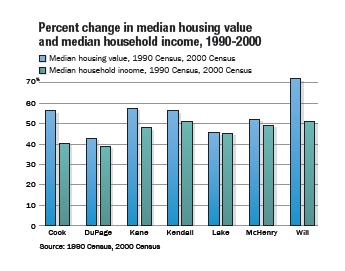 Table_3_PercentChangeInMedianHousingValueAndMedianHouseholdIncome1990_2000