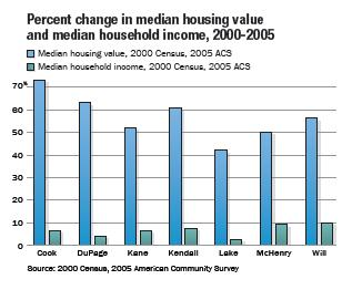 Table_4_PercentChangeInMedianHousingValueAndMedianHouseholdIncome2000_2005