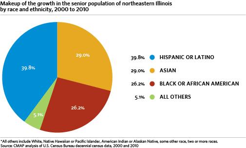Latino Demographic  >> Demographic And Housing Trends In Latino Population Cmap