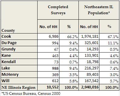 Household Travel Survey - CMAP