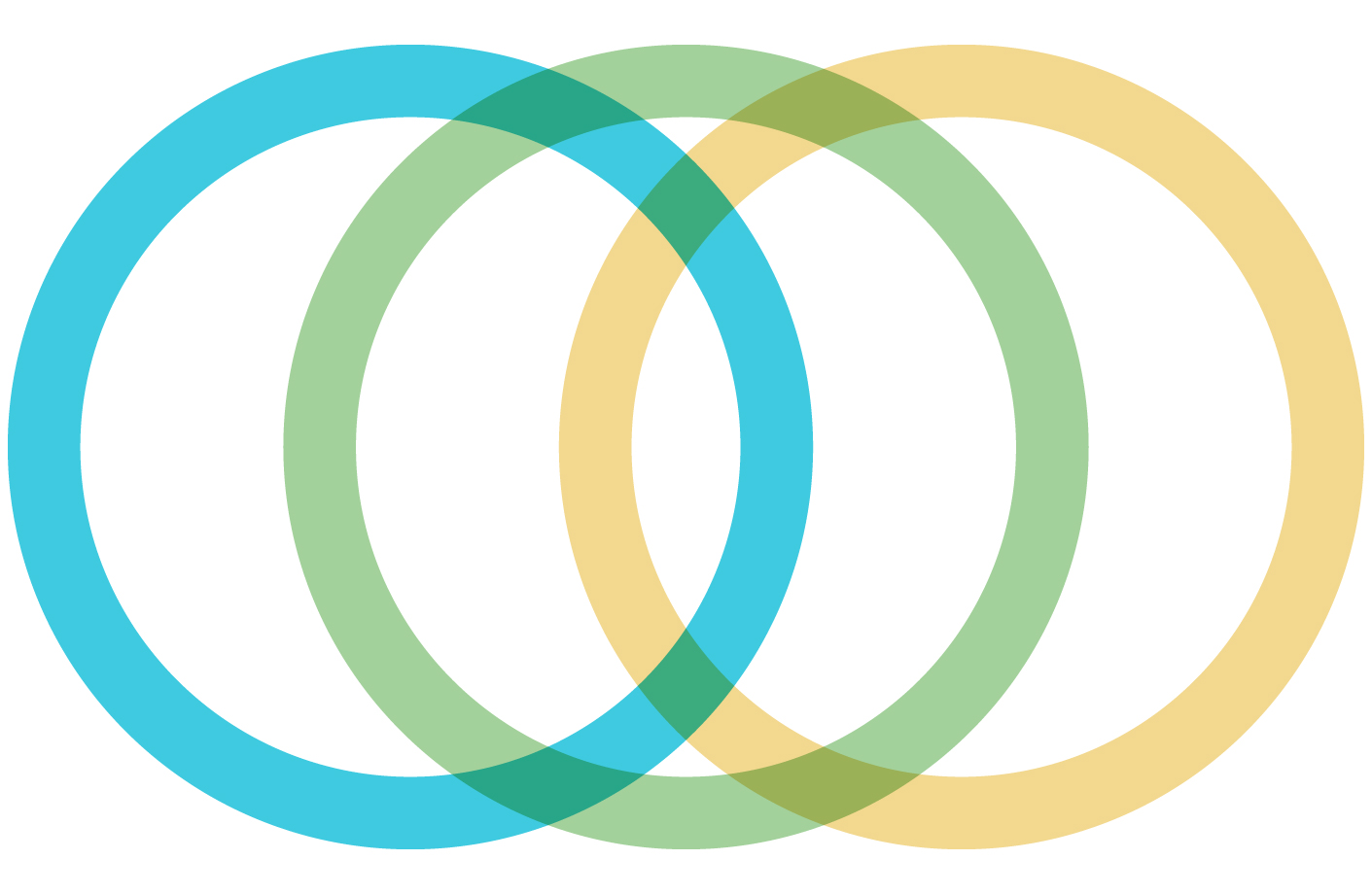 Three circles overlapping.