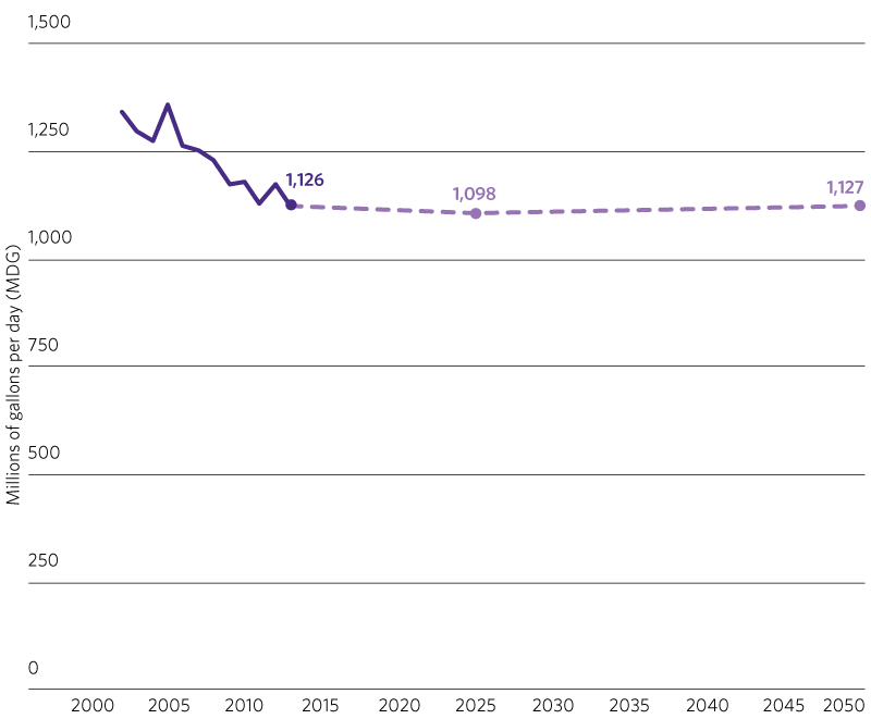 Single line graph showing regional water demand, reported between 2000 and 2013, and projected between 2015 and 2050.