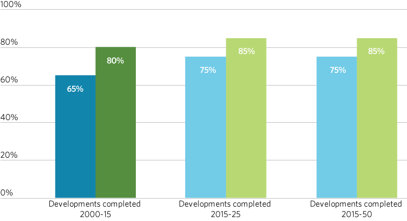 Chart showing the share of new development occurring in highly and partially infill supportive areas.