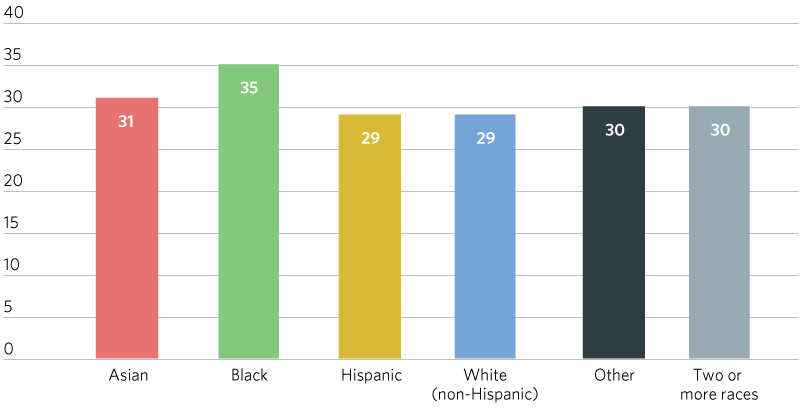 Bar chart showing the average journey to work time by race and ethnicity between 2010 and 2014, in minutes.